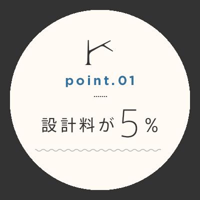 point.01 設計料が5%